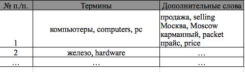 Расширенный список терминов, описывающих тему компьютерного интернет-магазина