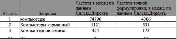 Список запросов пользователей, отсортированный в порядке убывания частоты