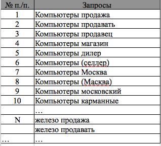 Список запросов, описывающих тему компьютерного интернет-магазина