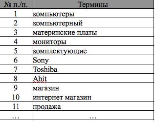 Список терминов, описывающих тему компьютерного интернет-магазина